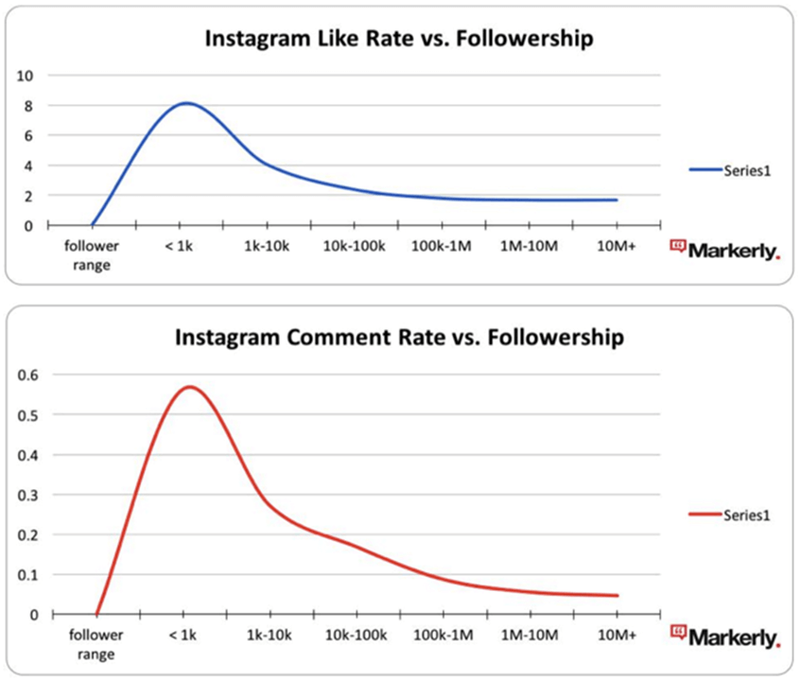 Insta-like-comment-rate.png