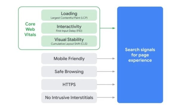 page-experience-ranking-factors-google-600x360.jpg