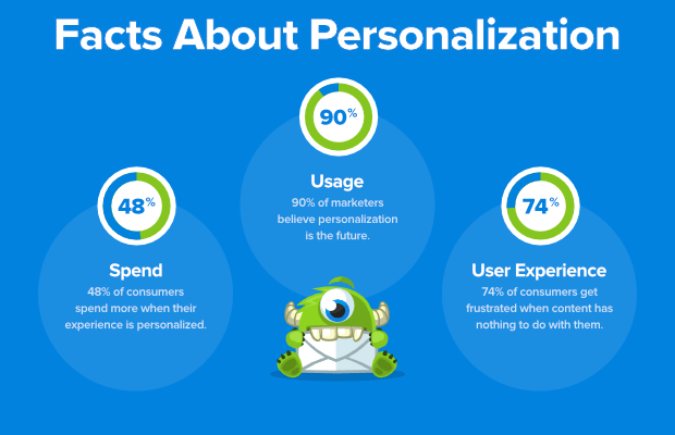 facts-about-personalization-updated.png