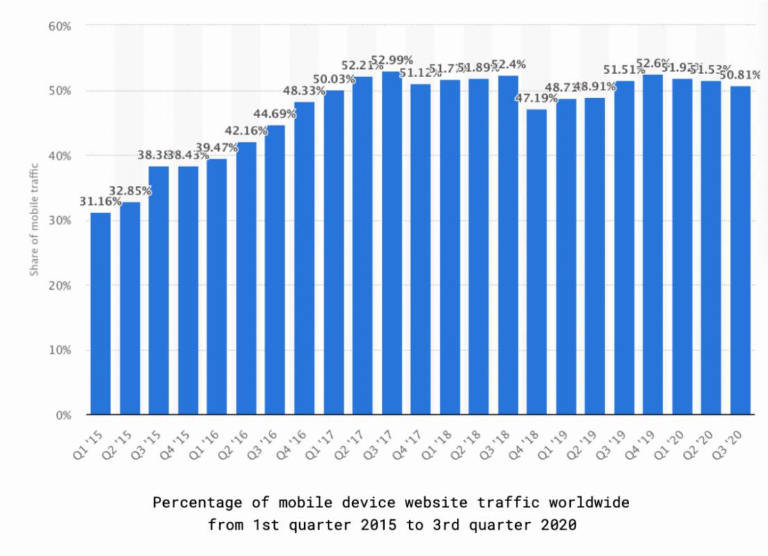 Mobile-percentage-of-website-traffic.png